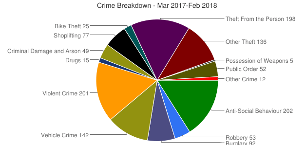 burglary rates