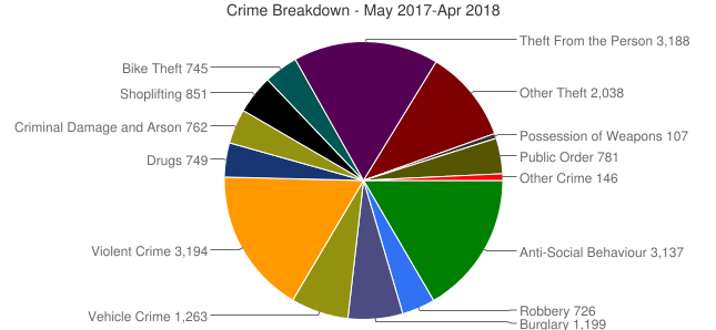 burglary rates in islington chart