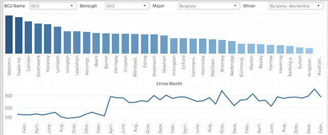 home burglary rates in london
