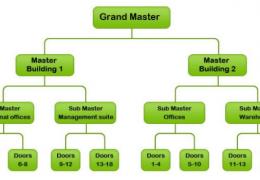 master key systems installation