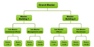 master key system installation